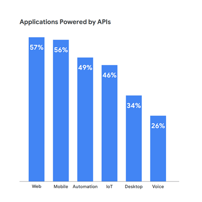 Applications Powered by APIs bar graph from Apigee report