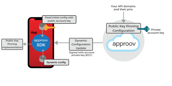 Approov Dynamic Pinning