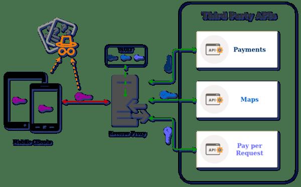 API Reverse Proxy G