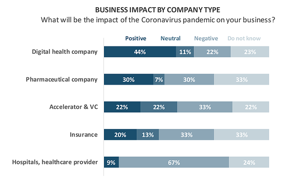 Business Impact By Company Type Research2Guidance