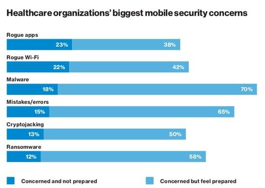 Healthcare Organizations Biggest Mobile Security Concerns Verizon