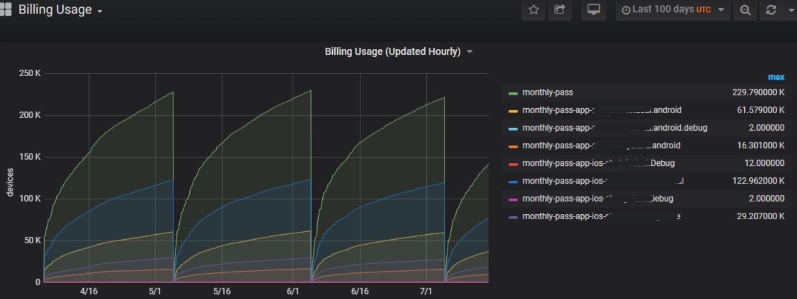 Screenshot of Approov customer metrics graph showing billing usage