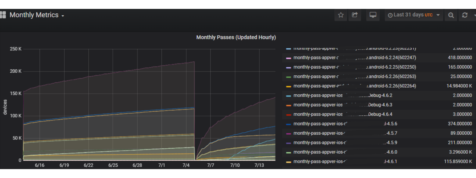 Screenshot of Approov customer metrics graphs showing monthly passes