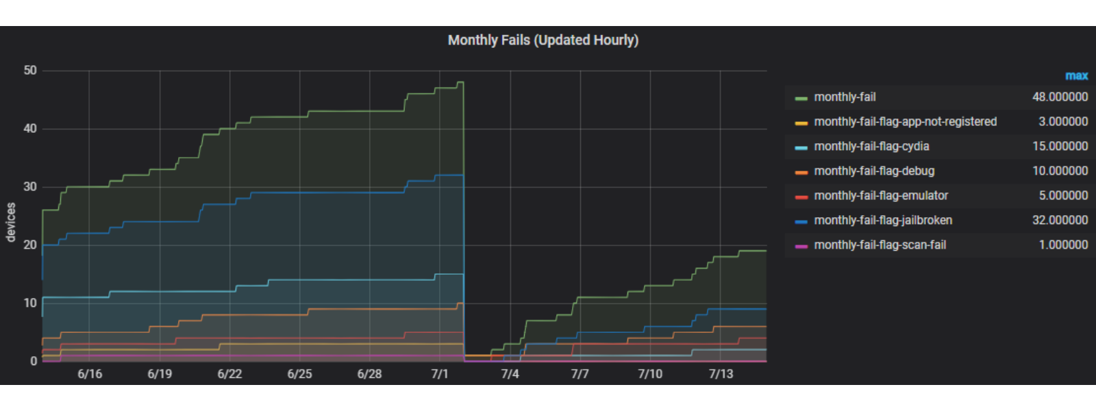Screenshot of Approov customer metrics graph showing monthly fails