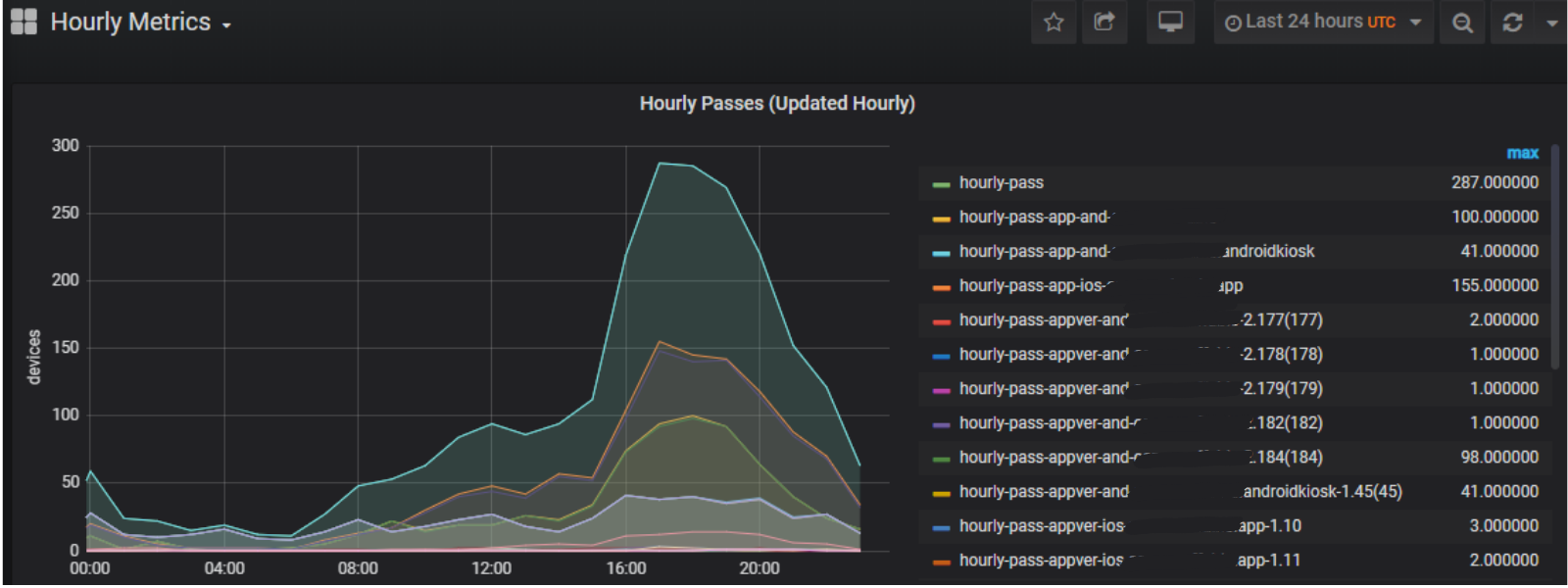Screenshot of Approov customer metrics graph showing hourly passes