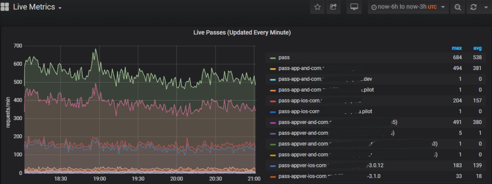 Screenshot of Approov customer metrics graph showing live passes