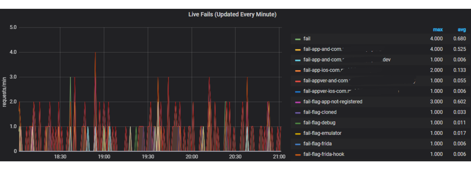 Screenshot of Approov customer metrics graph showing live fails
