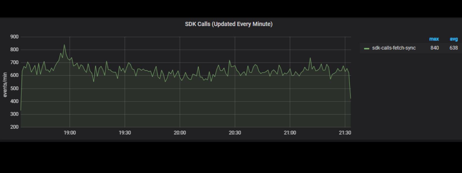 Screenshot of Approov customer metrics graph showing SDK calls