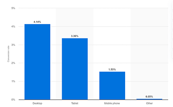 Statista bar graph of e-commerce conversion rates on different platforms