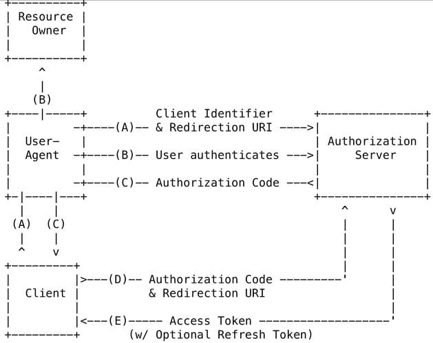 OAuth 2.0 Authentication diagram