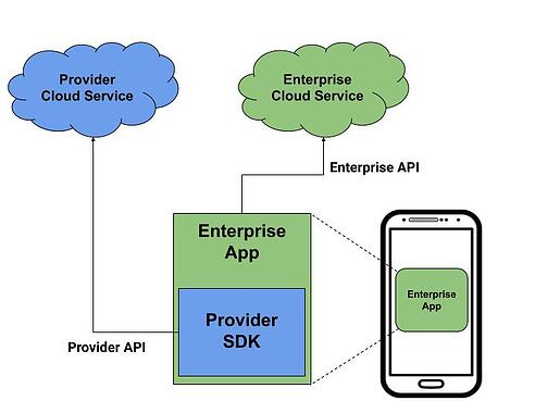 Protecting Your SDK With Approov - diagram1
