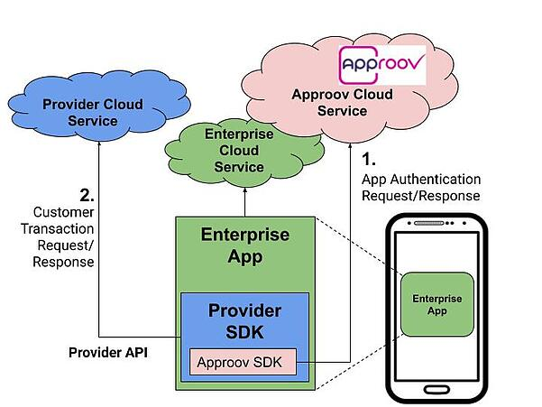 Diagram of SDK architecture with Approov API protection; blue, green and pink cloud icons, rectangles and mobile phone icon