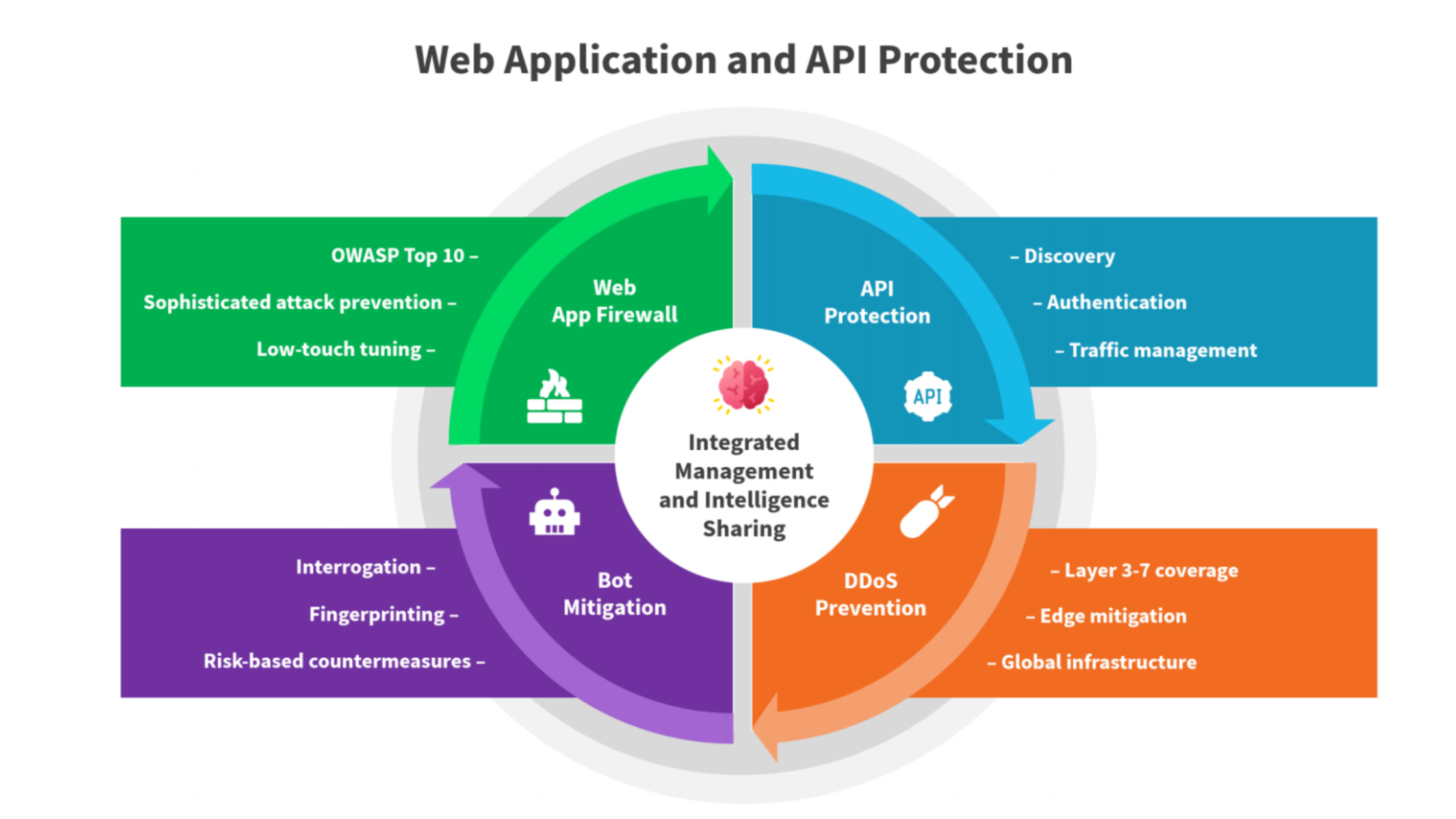Web Application and API Protection diagram Enterprise Strategy Group