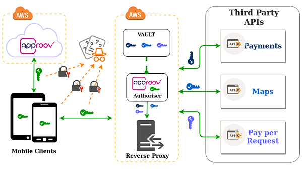 approov-aws-reverse-proxy-authoriser_white-1