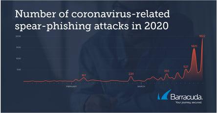 coronavirus spear phishing attacks barracuda