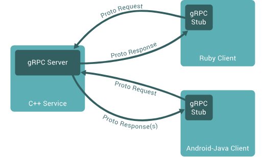 grpc-overview