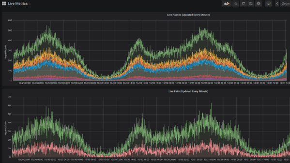 Screenshot of Approov customer metrics graphs showing live passes and fails