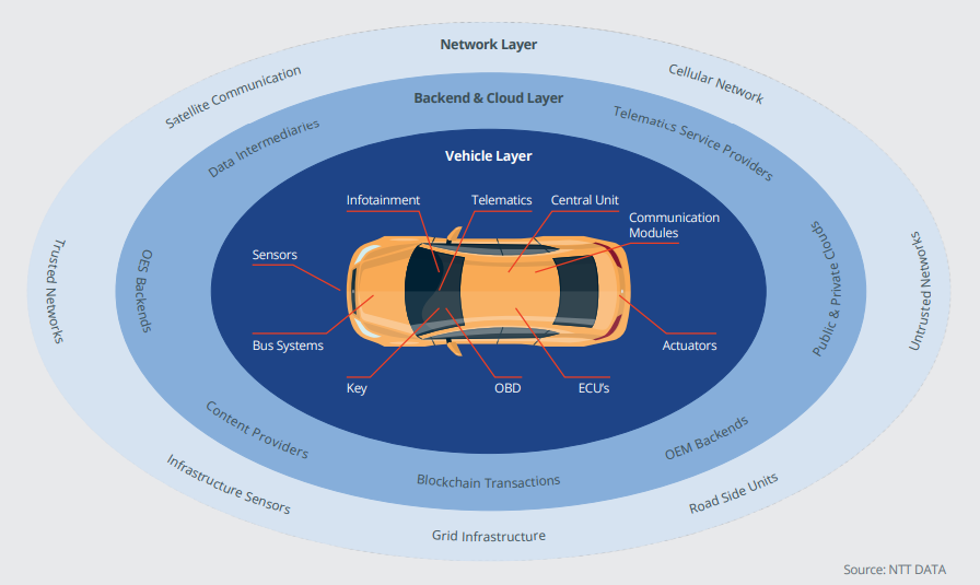 NTT securing connected car ecosystem