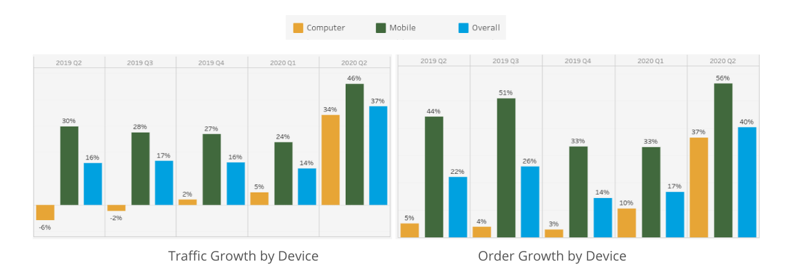 Salesforce bar graph of e-commerce traffic growth