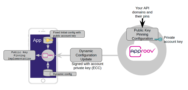 dynamic-config-architecture